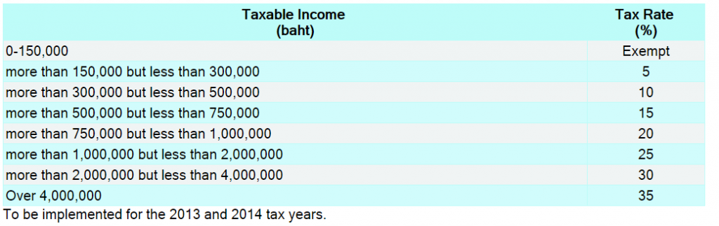 Thai income tax