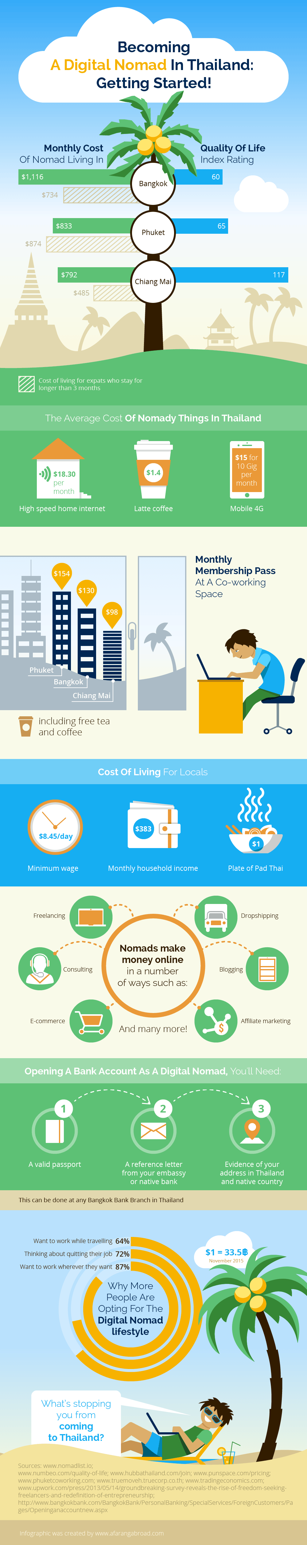 Digital nomad in Thailand, Getting Started As A Digital Nomad In Thailand